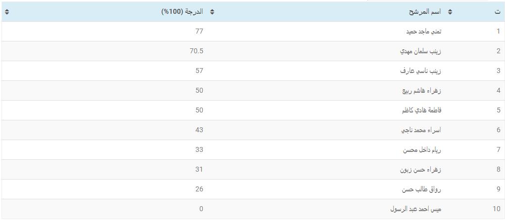 نتائج امتحانات الدراسات العليا للعام 2019-2020